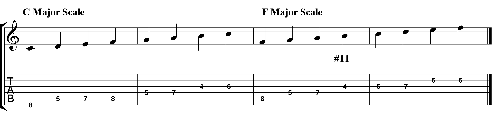 how to improvise over major 7 chords jamie holroyd guitar. Black Bedroom Furniture Sets. Home Design Ideas